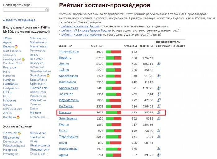 правила регистрации доменов в украине